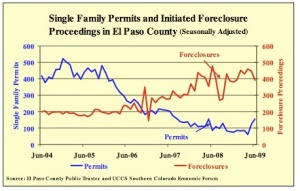Relationship between Single Family Foreclosures and Permits, El Paso County
