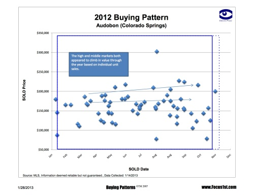 Audobon Buying Patterns