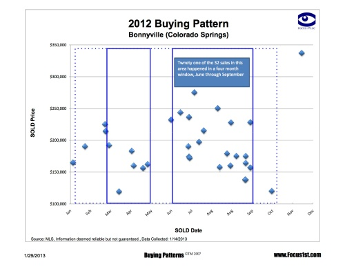Bonnyville Buying Patterns