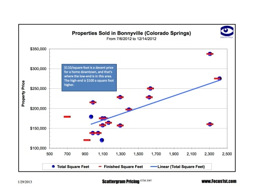 Bonnyville Scattergram