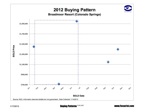 Broadmoor Resort Buying Patterns