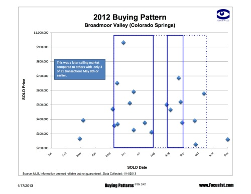 Broadmoor Valley Buying Patterns