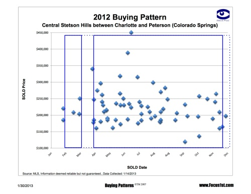 Central Stetson Hills Buying Pattern