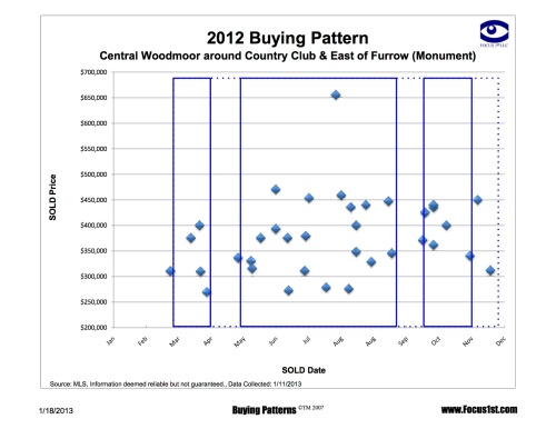 Central Woodmoor and East of Furrow Buying Pattern