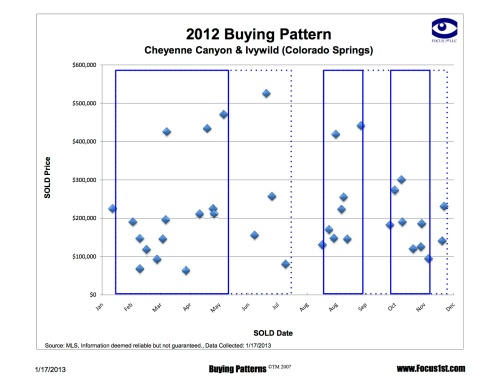 Cheyenne Canyon & Ivywild Buying Patterns