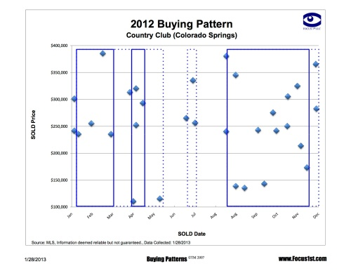 Country Club Buying Patterns