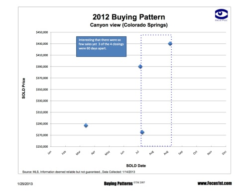 CV Buying Patterns