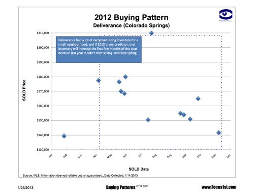 Deliverance Buying Patterns