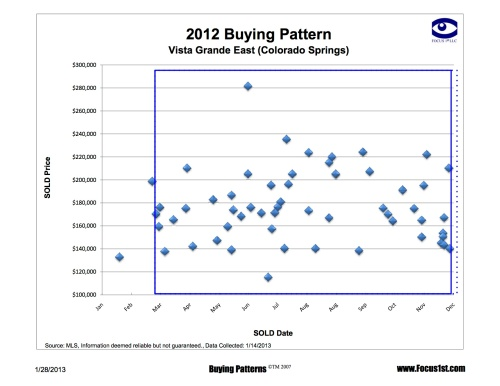 Eastern Vista Grande Buying Patterns