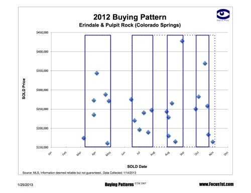 Erindale and Pulpit Rock Buying Patterns