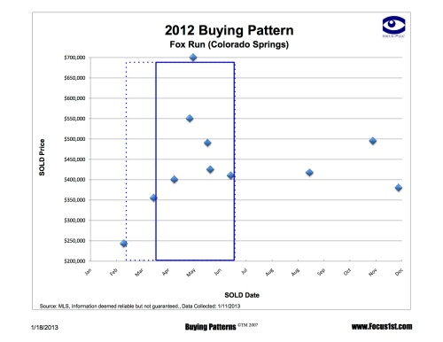Fox Run Buying Patterns