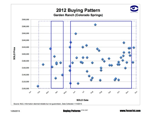 Garden Ranch Buying Patterns