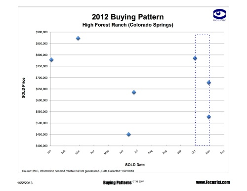 High Forest Ranch Buying Patterns