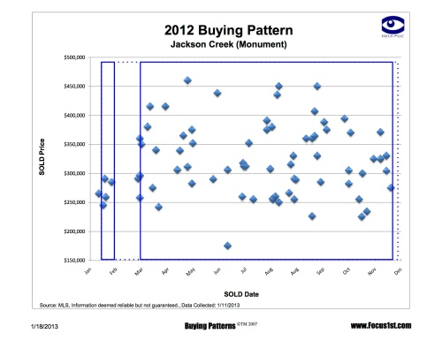 Jackson Creek Buying Patterns
