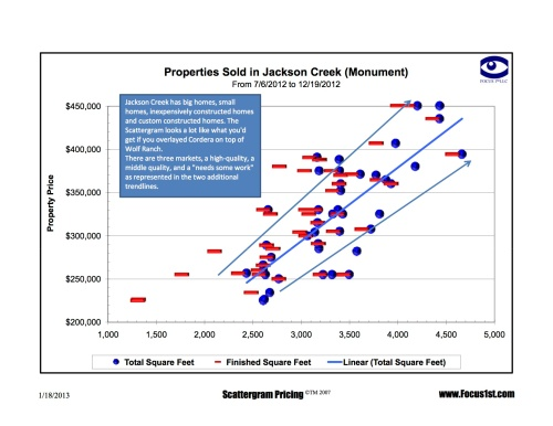Jackson Creek Scattergram