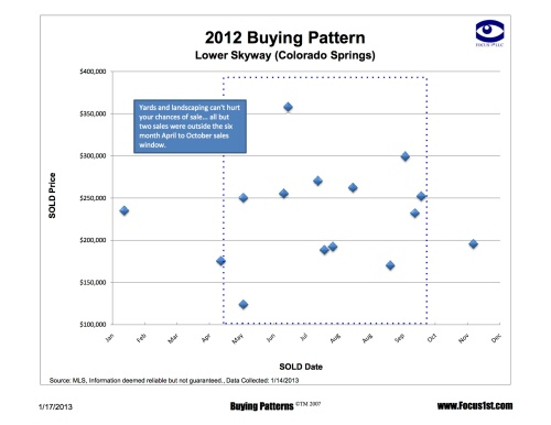 Lower Skyway Buying Patterns