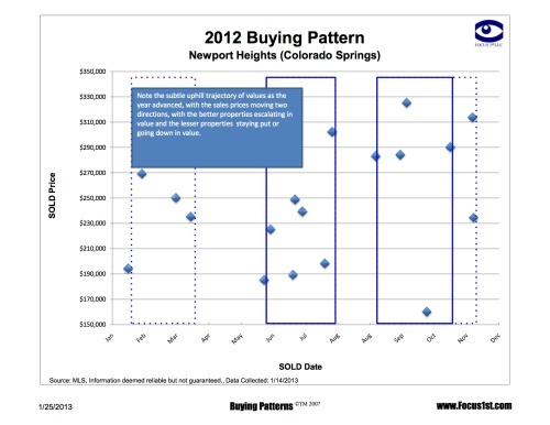 Newport Heights Buying Pattern