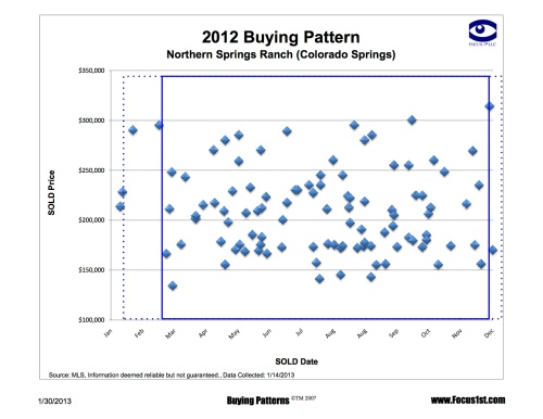 Northern Springs Ranch Buying Patterns