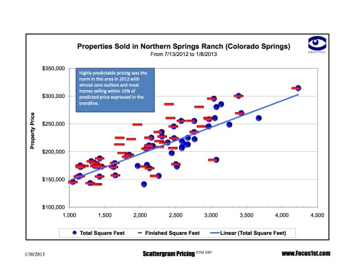 Northern Springs Ranch Scattergram