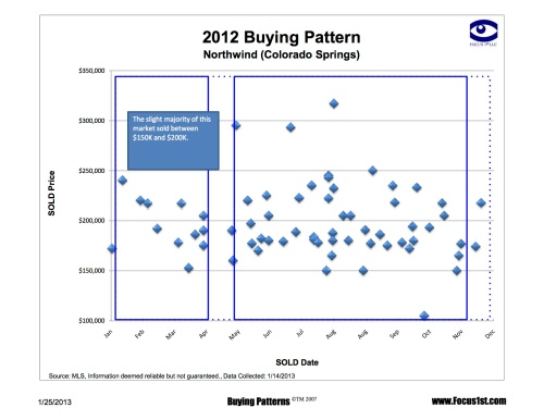 Northwind Buying Patterns