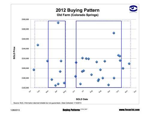 Old Farm Buying Patterns