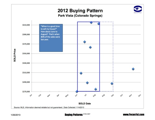 Park Vista Buying Patterns