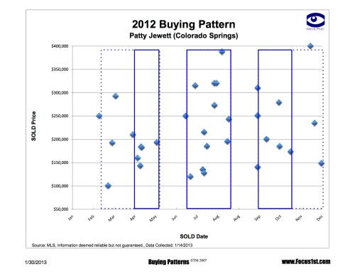 Patty Jewett Buying Pattern