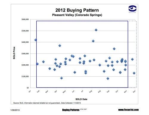 Pleasant Valley Buying Patterns