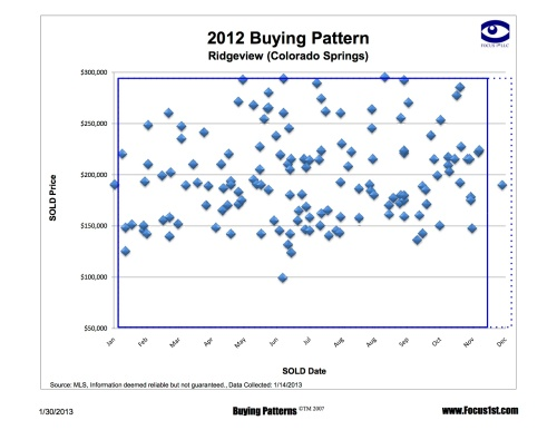 Ridgeview Buying Patterns