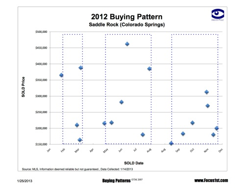 Saddle Rock Buying Patterns