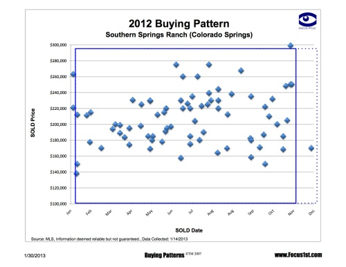 Southern Springs Ranch Buying Patterns