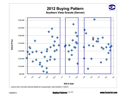Southern Vista Grande Buying Patterns