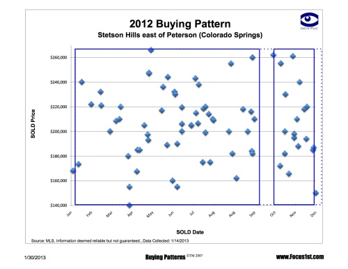 Stetson Hills East of Peterson Buying Patterns
