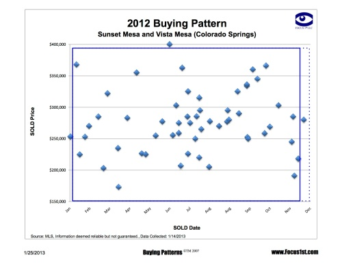 Sunset Ridge and Vista Mesa Buying Patterns