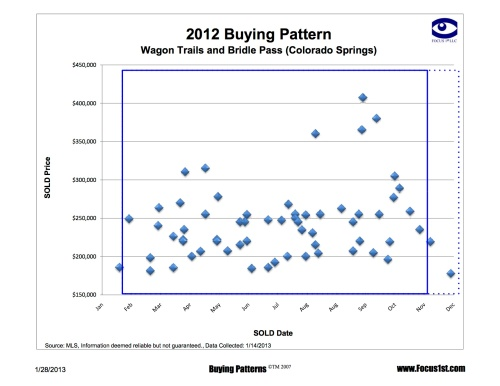 Wagon Trails Buying Patterns