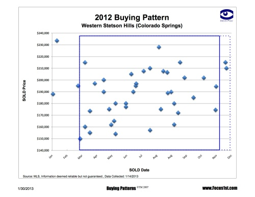 Western Stetson Hills Buying Pattern