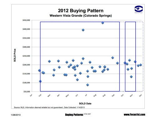 Western Vista Grande Buying Patterns