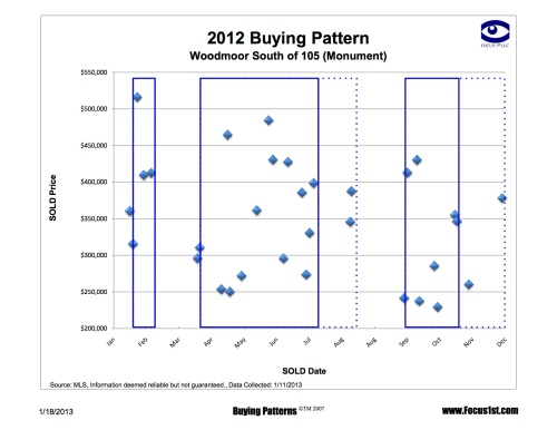 Woodmoor south of 105 Buying Patterns