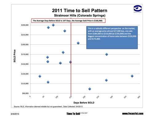 A lot sold in 2011, but note the gravity for sales around $170,000